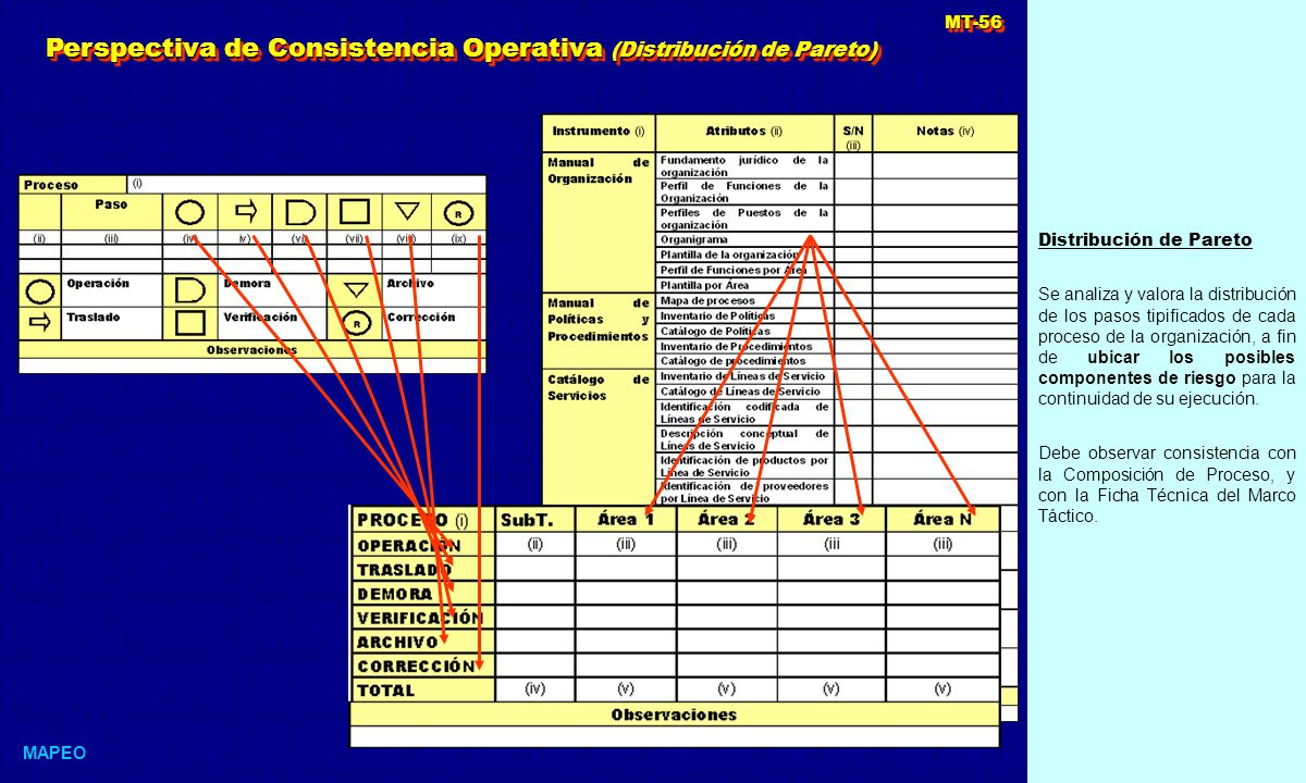 Distribución de Pareto Se analiza y valora la distribución de los pasos tipificados de cada proceso de la organización, a fin de ubicar los posibles componentes de riesgo para la continuidad de su ejecución.