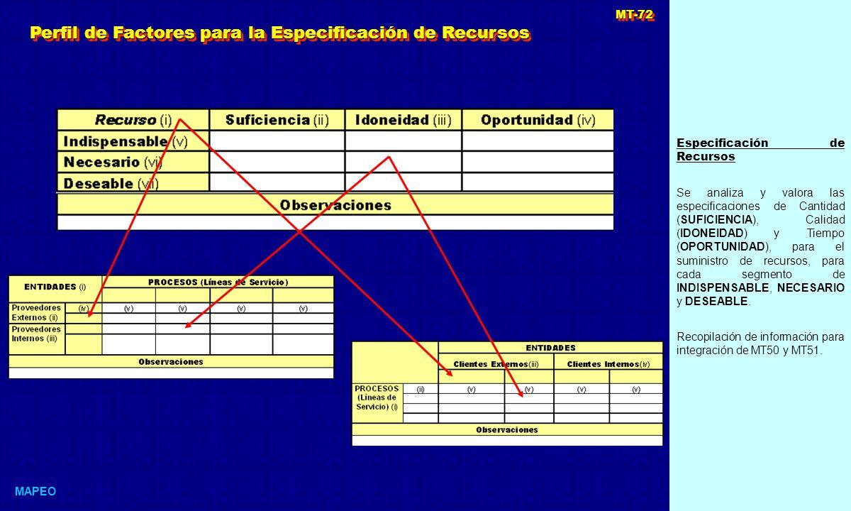 Especificación de Recursos Se analiza y valora las especificaciones de Cantidad (SUFICIENCIA), Calidad (IDONEIDAD) y Tiempo (OPORTUNIDAD), para el suministro de recursos, para cada segmento de INDISPENSABLE, NECESARIO y DESEABLE.