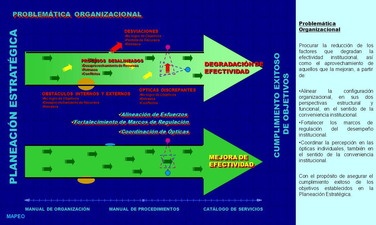 PROBLEMÁTICA ORGANIZACIONAL MAPEO Alineación de Esfuerzos Alineación de Esfuerzos PLANEACIÓN ESTRATÉGICA CUMPLIMIENTO EXITOSO DE OBJETIVOS DESVIACIONES No logro de Objetivos No logro de Objetivos Perdida de Recursos Perdida de Recursos Retrasos Retrasos PROCESOS DESALINEADOS Desaprovechamiento de Recursos Desaprovechamiento de Recursos Retrasos Retrasos Conflictos Conflictos OBSTÁCULOS INTERNOS Y EXTERNOS No logro de Objetivos No logro de Objetivos Desaprovechamiento de Recursos Desaprovechamiento de Recursos Retrasos Retrasos ÓPTICAS DISCREPANTES No logro de Objetivos No logro de Objetivos Retrasos Retrasos Conflictos Conflictos DEGRADACIÓN DE EFECTIVIDAD MEJORA DE EFECTIVIDAD Fortalecimiento de Marcos de Regulación Fortalecimiento de Marcos de Regulación Coordinación de Ópticas Coordinación de Ópticas MANUAL DE ORGANIZACIÓNMANUAL DE PROCEDIMIENTOSCATÁLOGO DE SERVICIOS Problemática Organizacional Procurar la reducción de los factores que degradan la efectividad institucional, así como el aprovechamiento de aquellos que la mejoran, a partir de: Alinear la configuración organizacional, en sus dos perspectivas estructural y funcional, en el sentido de la conveniencia institucional.
