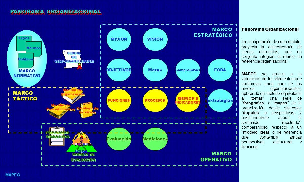 Marco Global El proceso de análisis y valoración organizacional a través de MAPEO, comprende la elaboración de una secuencia de mapas de la organización, con un enfoque progresivo en el sentido de las vinculaciones existentes entre los diferentes componentes objetivo, y considerando las fronteras de interrelación entre los diferentes niveles de la organización.