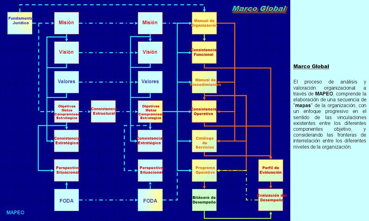 MAPEO constituye una plataforma de formatos que permiten la documentación y análisis de los parámetros con los que se describe la configuración y articulación de la organización.