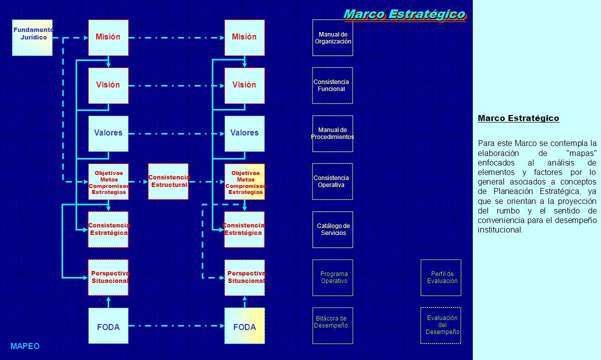 Marco Estratégico Las vertientes de análisis consideradas para este Marco, contemplan lo siguiente: Componentes de Planeación Estratégica Perspectiva de Misión Perspectiva de Visión Perspectiva de Consistencia Estratégica Perspectiva de Objetivos, Metas, Compromisos y Estrategias Perspectiva Situacional Perspectiva de Consistencia Estructural Marco Estratégico MAPEO