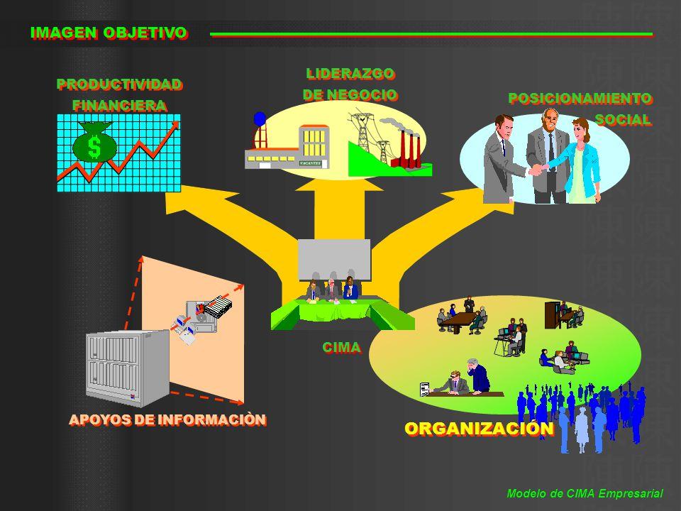 ORGANIZACIÓN IMAGEN OBJETIVO APOYOS DE INFORMACIÒN CIMA PRODUCTIVIDAD FINANCIERA PRODUCTIVIDAD FINANCIERA POSICIONAMIENTO SOCIAL POSICIONAMIENTO SOCIA