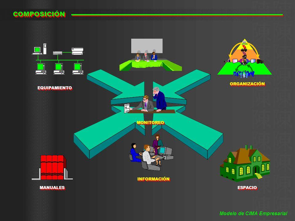 COMPOSICIÓN ESPACIO MANUALES EQUIPAMIENTO ORGANIZACIÓN INFORMACIÓN MONITOREO Modelo de CIMA Empresarial
