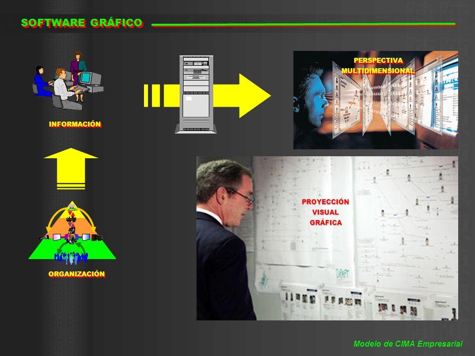 SOFTWARE GRÁFICO INFORMACIÓN ORGANIZACIÓN PERSPECTIVA MULTIDIMENSIONAL PERSPECTIVA MULTIDIMENSIONAL PROYECCIÓNVISUALGRÁFICA Modelo de CIMA Empresarial