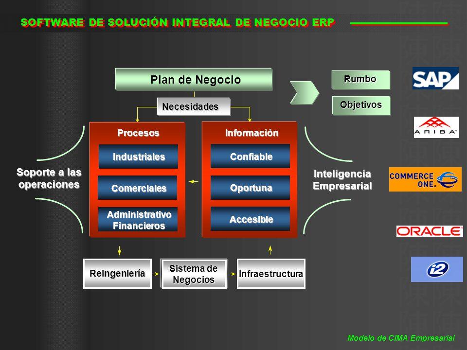 Necesidades Objetivos Objetivos Rumbo Rumbo Sistema de Negocios Reingeniería Infraestructura ProcesosInformación Confiable Accesible Oportuna Industri