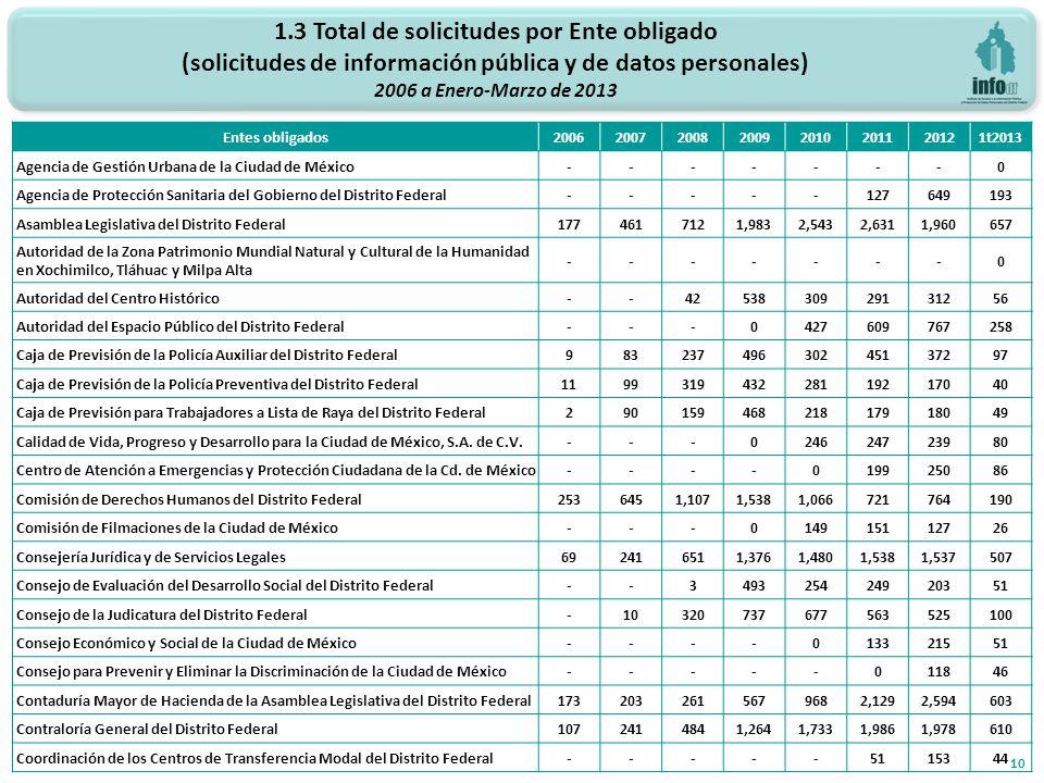 1.3 Total de solicitudes por Ente obligado (solicitudes de información pública y de datos personales) 2006 a Enero-Marzo de 2013 10 Entes obligados20062007200820092010201120121t2013 Agencia de Gestión Urbana de la Ciudad de México-------0 Agencia de Protección Sanitaria del Gobierno del Distrito Federal-----127649193 Asamblea Legislativa del Distrito Federal1774617121,9832,5432,6311,960657 Autoridad de la Zona Patrimonio Mundial Natural y Cultural de la Humanidad en Xochimilco, Tláhuac y Milpa Alta -------0 Autoridad del Centro Histórico--4253830929131256 Autoridad del Espacio Público del Distrito Federal---0427609767258 Caja de Previsión de la Policía Auxiliar del Distrito Federal98323749630245137297 Caja de Previsión de la Policía Preventiva del Distrito Federal119931943228119217040 Caja de Previsión para Trabajadores a Lista de Raya del Distrito Federal29015946821817918049 Calidad de Vida, Progreso y Desarrollo para la Ciudad de México, S.A.