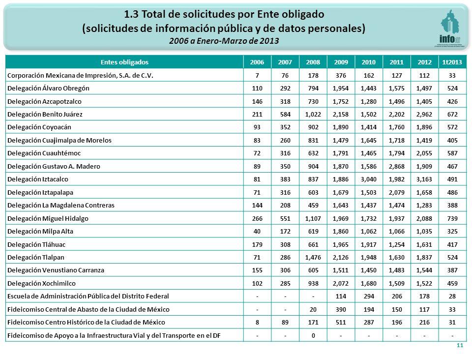 1.3 Total de solicitudes por Ente obligado (solicitudes de información pública y de datos personales) 2006 a Enero-Marzo de 2013 11 Entes obligados20062007200820092010201120121t2013 Corporación Mexicana de Impresión, S.A.