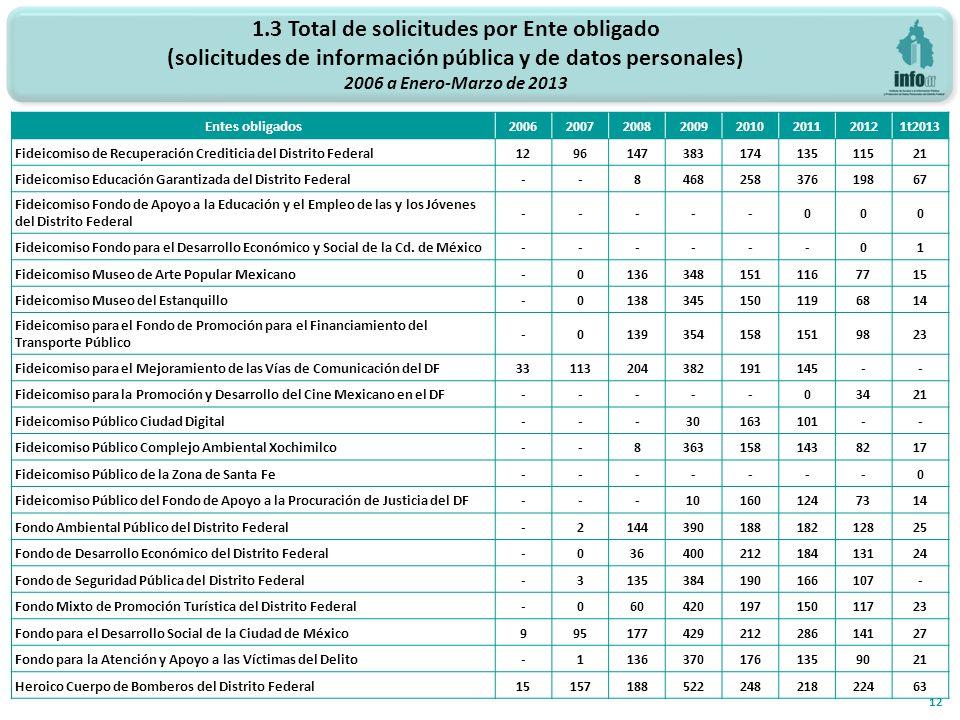 1.3 Total de solicitudes por Ente obligado (solicitudes de información pública y de datos personales) 2006 a Enero-Marzo de 2013 12 Entes obligados200