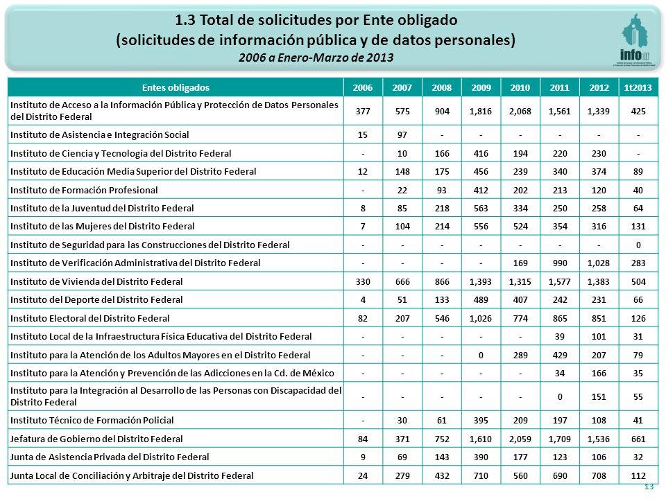 1.3 Total de solicitudes por Ente obligado (solicitudes de información pública y de datos personales) 2006 a Enero-Marzo de 2013 13 Entes obligados200
