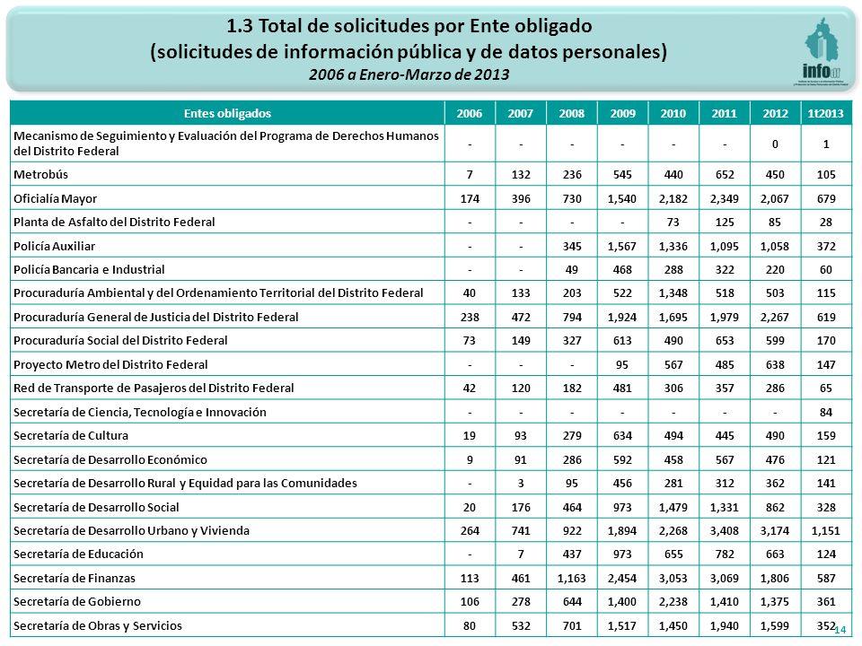 1.3 Total de solicitudes por Ente obligado (solicitudes de información pública y de datos personales) 2006 a Enero-Marzo de 2013 14 Entes obligados200