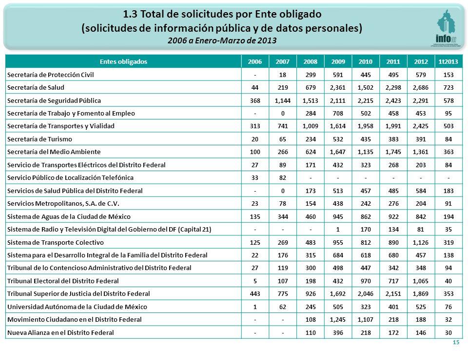 1.3 Total de solicitudes por Ente obligado (solicitudes de información pública y de datos personales) 2006 a Enero-Marzo de 2013 15 Entes obligados200