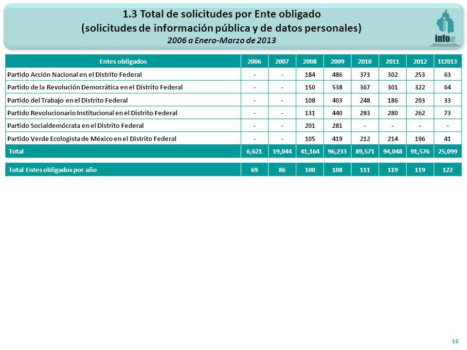 1.3 Total de solicitudes por Ente obligado (solicitudes de información pública y de datos personales) 2006 a Enero-Marzo de 2013 16 Entes obligados200