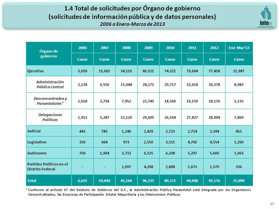 1.4 Total de solicitudes por Órgano de gobierno (solicitudes de información pública y de datos personales) 2006 a Enero-Marzo de 2013 17 Órgano de gob