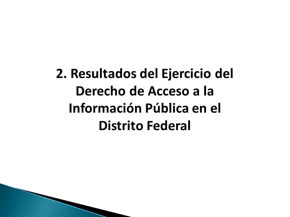 Haga clic para modificar el estilo de texto del patrón 2. Resultados del Ejercicio del Derecho de Acceso a la Información Pública en el Distrito Feder