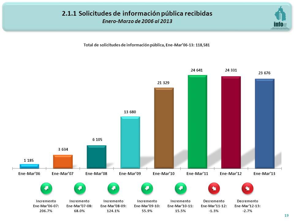 2.1.1 Solicitudes de información pública recibidas Enero-Marzo de 2006 al 2013 19 Total de solicitudes de información pública, Ene-Mar06-13: 118,581 Incremento Ene-Mar06-07: 206.7% Incremento Ene-Mar07-08: 68.0% Incremento Ene-Mar08-09: 124.1% Incremento Ene-Mar09-10: 55.9% Incremento Ene-Mar10-11: 15.5% Decremento Ene-Mar11-12: -1.3% Decremento Ene-Mar12-13: -2.7%