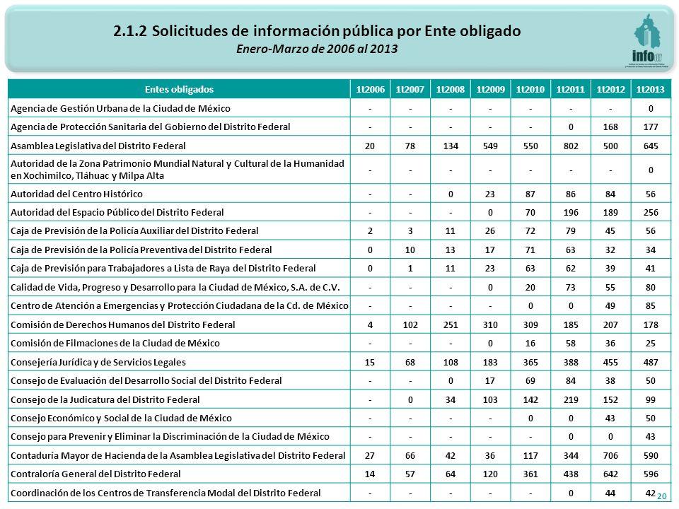 2.1.2 Solicitudes de información pública por Ente obligado Enero-Marzo de 2006 al 2013 20 Entes obligados 1t20061t20071t20081t20091t20101t20111t20121t2013 Agencia de Gestión Urbana de la Ciudad de México-------0 Agencia de Protección Sanitaria del Gobierno del Distrito Federal-----0168177 Asamblea Legislativa del Distrito Federal2078134549550802500645 Autoridad de la Zona Patrimonio Mundial Natural y Cultural de la Humanidad en Xochimilco, Tláhuac y Milpa Alta -------0 Autoridad del Centro Histórico--02387868456 Autoridad del Espacio Público del Distrito Federal---070196189256 Caja de Previsión de la Policía Auxiliar del Distrito Federal23112672794556 Caja de Previsión de la Policía Preventiva del Distrito Federal010131771633234 Caja de Previsión para Trabajadores a Lista de Raya del Distrito Federal01112363623941 Calidad de Vida, Progreso y Desarrollo para la Ciudad de México, S.A.
