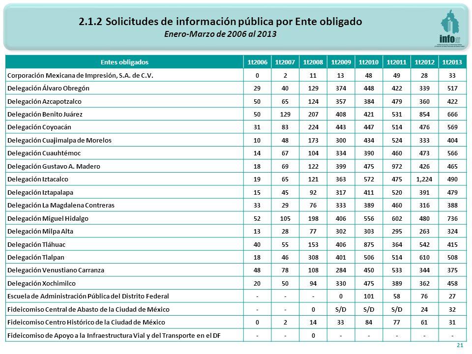 2.1.2 Solicitudes de información pública por Ente obligado Enero-Marzo de 2006 al 2013 21 Entes obligados 1t20061t20071t20081t20091t20101t20111t20121t2013 Corporación Mexicana de Impresión, S.A.