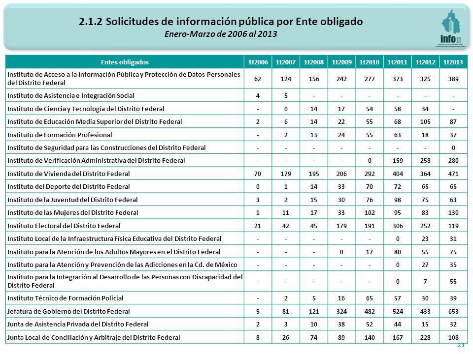 2.1.2 Solicitudes de información pública por Ente obligado Enero-Marzo de 2006 al 2013 23 Entes obligados 1t20061t20071t20081t20091t20101t20111t20121t