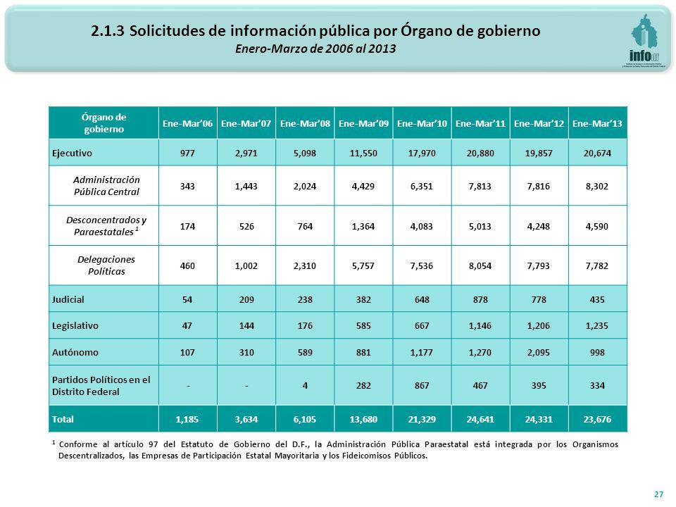 2.1.3 Solicitudes de información pública por Órgano de gobierno Enero-Marzo de 2006 al 2013 27 Órgano de gobierno Ene-Mar06Ene-Mar07Ene-Mar08Ene-Mar09