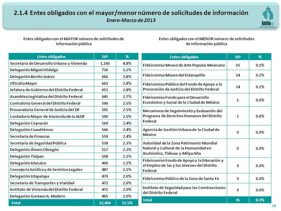 2.1.4 Entes obligados con el mayor/menor número de solicitudes de información Enero-Marzo de 2013 Entes obligados con el MAYOR número de solicitudes de información pública Entes obligados con el MENOR número de solicitudes de información pública 28 Entes obligadosSIP% Secretaría de Desarrollo Urbano y Vivienda1,1434.8% Delegación Miguel Hidalgo7363.1% Delegación Benito Juárez6662.8% Oficialía Mayor6632.8% Jefatura de Gobierno del Distrito Federal6532.8% Asamblea Legislativa del Distrito Federal6452.7% Contraloría General del Distrito Federal5962.5% Procuraduría General de Justicia del DF5912.5% Contaduría Mayor de Hacienda de la ALDF5902.5% Delegación Coyoacán5692.4% Delegación Cuauhtémoc5662.4% Secretaría de Finanzas5592.4% Secretaría de Seguridad Pública5382.3% Delegación Álvaro Obregón5172.2% Delegación Tlalpan5082.1% Delegación Iztacalco4902.1% Consejería Jurídica y de Servicios Legales4872.1% Delegación Iztapalapa4792.0% Secretaría de Transportes y Vialidad4722.0% Instituto de Vivienda del Distrito Federal4712.0% Delegación Gustavo A.