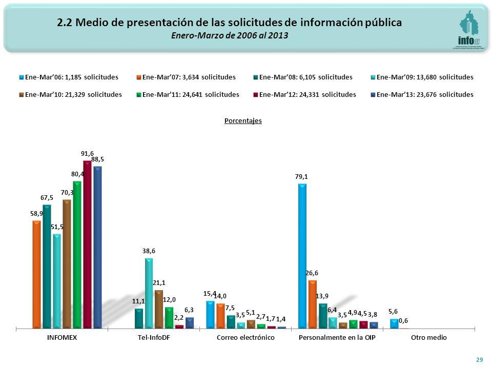 2.2 Medio de presentación de las solicitudes de información pública Enero-Marzo de 2006 al 2013 29