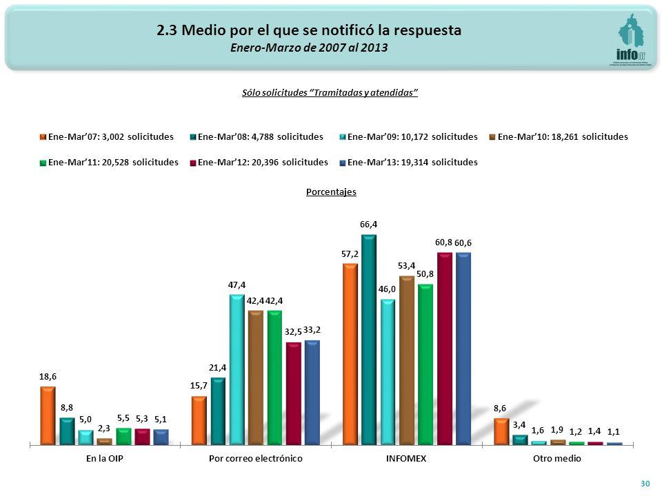 2.3 Medio por el que se notificó la respuesta Enero-Marzo de 2007 al 2013 30 Sólo solicitudes Tramitadas y atendidas