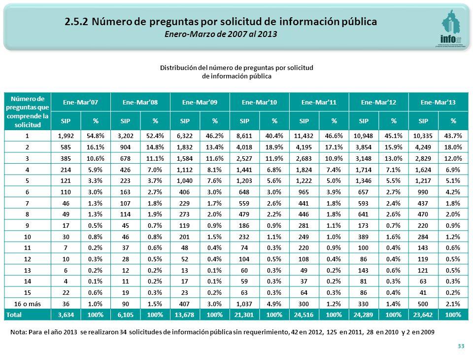 2.5.2 Número de preguntas por solicitud de información pública Enero-Marzo de 2007 al 2013 Distribución del número de preguntas por solicitud de información pública 33 Número de preguntas que comprende la solicitud Ene-Mar07Ene-Mar08Ene-Mar09Ene-Mar10Ene-Mar11 Ene-Mar12Ene-Mar13 SIP% % % % % % % 11,99254.8%3,20252.4%6,32246.2%8,61140.4%11,43246.6%10,94845.1%10,33543.7% 258516.1%90414.8%1,83213.4%4,01818.9%4,19517.1%3,85415.9%4,24918.0% 338510.6%67811.1%1,58411.6%2,52711.9%2,68310.9%3,14813.0%2,82912.0% 42145.9%4267.0%1,1128.1%1,4416.8%1,8247.4%1,7147.1%1,6246.9% 51213.3%2233.7%1,0407.6%1,2035.6%1,2225.0%1,3465.5%1,2175.1% 61103.0%1632.7%4063.0%6483.0%9653.9%6572.7%9904.2% 7461.3%1071.8%2291.7%5592.6%4411.8%5932.4%4371.8% 8491.3%1141.9%2732.0%4792.2%4461.8%6412.6%4702.0% 9170.5%450.7%1190.9%1860.9%2811.1%1730.7%2200.9% 10300.8%460.8%2011.5%2321.1%2491.0%3891.6%2841.2% 1170.2%370.6%480.4%740.3%2200.9%1000.4%1430.6% 12100.3%280.5%520.4%1040.5%1080.4%860.4%1190.5% 1360.2%120.2%130.1%600.3%490.2%1430.6%1210.5% 1440.1%110.2%170.1%590.3%370.2%810.3%630.3% 15220.6%190.3%230.2%630.3%640.3%860.4%410.2% 16 o más361.0%901.5%4073.0%1,0374.9%3001.2%3301.4%5002.1% Total3,634100%6,105100%13,678100%21,301100%24,516100%24,289100%23,642100% Nota: Para el año 2013 se realizaron 34 solicitudes de información pública sin requerimiento, 42 en 2012, 125 en 2011, 28 en 2010 y 2 en 2009