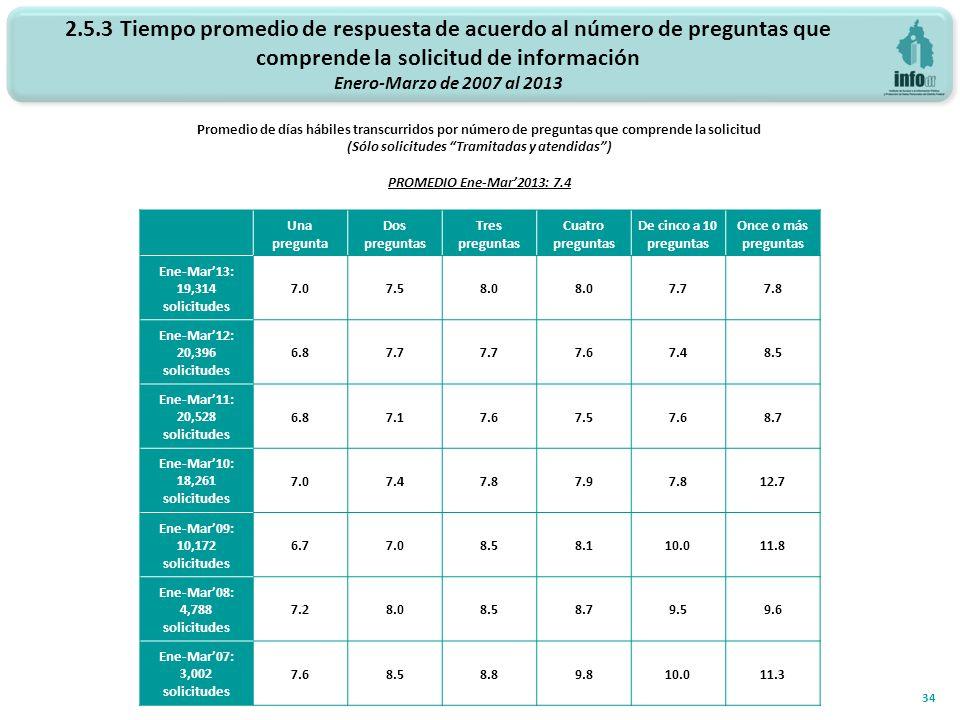 34 2.5.3 Tiempo promedio de respuesta de acuerdo al número de preguntas que comprende la solicitud de información Enero-Marzo de 2007 al 2013 Promedio