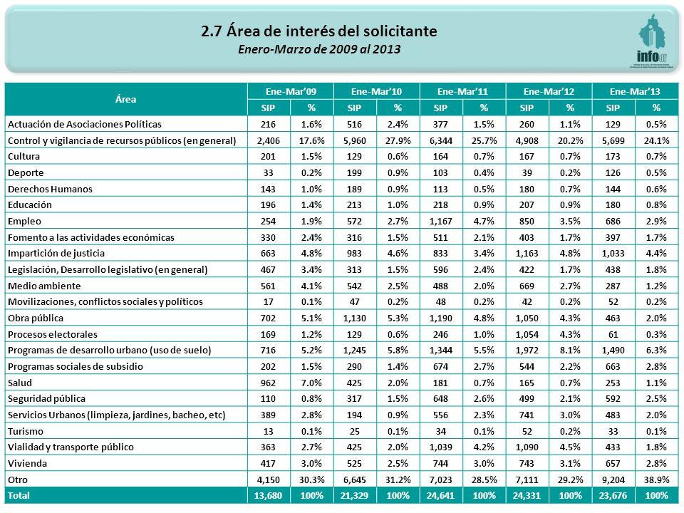 2.7 Área de interés del solicitante Enero-Marzo de 2009 al 2013 36 Área Ene-Mar09Ene-Mar10Ene-Mar11Ene-Mar12Ene-Mar13 SIP% % % % % Actuación de Asociaciones Políticas2161.6%5162.4%3771.5%2601.1%1290.5% Control y vigilancia de recursos públicos (en general)2,40617.6%5,96027.9%6,34425.7%4,90820.2%5,69924.1% Cultura2011.5%1290.6%1640.7%1670.7%1730.7% Deporte330.2%1990.9%1030.4%390.2%1260.5% Derechos Humanos1431.0%1890.9%1130.5%1800.7%1440.6% Educación1961.4%2131.0%2180.9%2070.9%1800.8% Empleo2541.9%5722.7%1,1674.7%8503.5%6862.9% Fomento a las actividades económicas3302.4%3161.5%5112.1%4031.7%3971.7% Impartición de justicia6634.8%9834.6%8333.4%1,1634.8%1,0334.4% Legislación, Desarrollo legislativo (en general)4673.4%3131.5%5962.4%4221.7%4381.8% Medio ambiente5614.1%5422.5%4882.0%6692.7%2871.2% Movilizaciones, conflictos sociales y políticos170.1%470.2%480.2%420.2%520.2% Obra pública7025.1%1,1305.3%1,1904.8%1,0504.3%4632.0% Procesos electorales1691.2%1290.6%2461.0%1,0544.3%610.3% Programas de desarrollo urbano (uso de suelo)7165.2%1,2455.8%1,3445.5%1,9728.1%1,4906.3% Programas sociales de subsidio2021.5%2901.4%6742.7%5442.2%6632.8% Salud9627.0%4252.0%1810.7%1650.7%2531.1% Seguridad pública1100.8%3171.5%6482.6%4992.1%5922.5% Servicios Urbanos (limpieza, jardines, bacheo, etc)3892.8%1940.9%5562.3%7413.0%4832.0% Turismo130.1%250.1%340.1%520.2%330.1% Vialidad y transporte público3632.7%4252.0%1,0394.2%1,0904.5%4331.8% Vivienda4173.0%5252.5%7443.0%7433.1%6572.8% Otro4,15030.3%6,64531.2%7,02328.5%7,11129.2%9,20438.9% Total 13,680100%21,329100%24,641100%24,331100%23,676100%