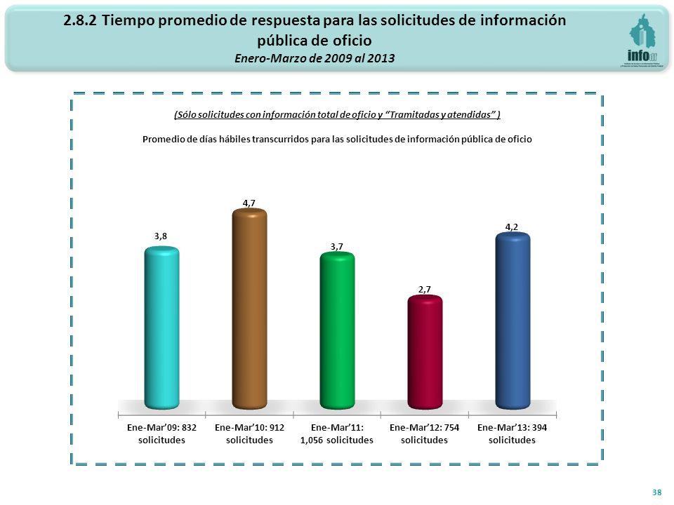 2.8.2 Tiempo promedio de respuesta para las solicitudes de información pública de oficio Enero-Marzo de 2009 al 2013 38 (Sólo solicitudes con informac