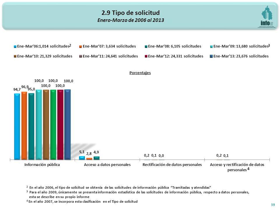 2.9 Tipo de solicitud Enero-Marzo de 2006 al 2013 2 En el año 2006, el tipo de solicitud se obtenía de las solicitudes de información pública Tramitadas y atendidas 3 Para el año 2009, únicamente se presenta información estadística de las solicitudes de información pública, respecto a datos personales, esta se describe en su propio informe 4 En el año 2007, se incorpora esta clasificación en el Tipo de solicitud 2 3 39 4