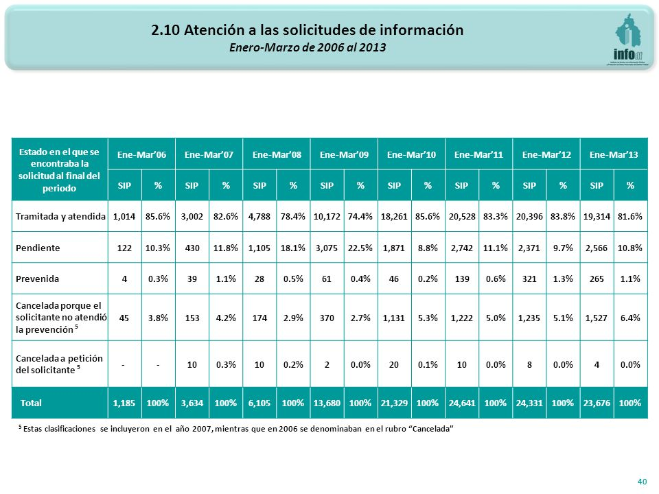 2.10 Atención a las solicitudes de información Enero-Marzo de 2006 al 2013 40 5 Estas clasificaciones se incluyeron en el año 2007, mientras que en 2006 se denominaban en el rubro Cancelada Estado en el que se encontraba la solicitud al final del periodo Ene-Mar06Ene-Mar07Ene-Mar08Ene-Mar09Ene-Mar10Ene-Mar11Ene-Mar12Ene-Mar13 SIP% % % % % % % % Tramitada y atendida 1,01485.6%3,00282.6%4,78878.4%10,17274.4%18,26185.6%20,52883.3%20,39683.8%19,31481.6% Pendiente 12210.3%43011.8%1,10518.1%3,07522.5%1,8718.8%2,74211.1%2,3719.7%2,56610.8% Prevenida 40.3%391.1%280.5%610.4%460.2%1390.6%3211.3%2651.1% Cancelada porque el solicitante no atendió la prevención 5 453.8%1534.2%1742.9%3702.7%1,1315.3%1,2225.0%1,2355.1%1,5276.4% Cancelada a petición del solicitante 5 - -100.3%100.2%20.0%200.1%100.0%8 4 Total 1,185100%3,634100%6,105100%13,680100%21,329100%24,641100%24,331100%23,676100%