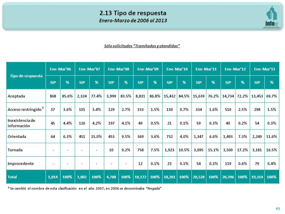 2.13 Tipo de respuesta Enero-Marzo de 2006 al 2013 43 Sólo solicitudes Tramitadas y atendidas Tipo de respuesta Ene-Mar06Ene-Mar07Ene-Mar08Ene-Mar09Ene-Mar10Ene-Mar11Ene-Mar12Ene-Mar13 SIP% % % % % % % % Aceptada86885.6%2,32477.4%3,99983.5%8,83186.8%15,43284.5%15,63976.2%14,73472.2%13,45369.7% Acceso restringido 6 373.6%1013.4%1292.7%1531.5%1300.7%3341.6%5102.5%2981.5% Inexistencia de información 454.4%1264.2%1974.1%490.5%210.1%590.3%400.2%540.3% Orientada646.3%45115.0%4539.5%3693.6%7324.0%1,3476.6%1,4937.3%2,24911.6% Turnada ----100.2%7587.5%1,92310.5%3,09515.1%3,50017.2%3,18116.5% Improcedente ------120.1%230.1%540.3%1190.6%790.4% Total1,014100%3,002100%4,788100%10,172100%18,261100%20,528100%20,396100%19,314100% 6 Se cambió el nombre de esta clasificación en el año 2007, en 2006 se denominaba Negada
