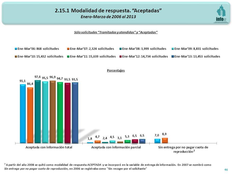 2.15.1 Modalidad de respuesta. Aceptadas Enero-Marzo de 2006 al 2013 Porcentajes 46 Sólo solicitudes Tramitadas y atendidas y Aceptadas 7 A partir del