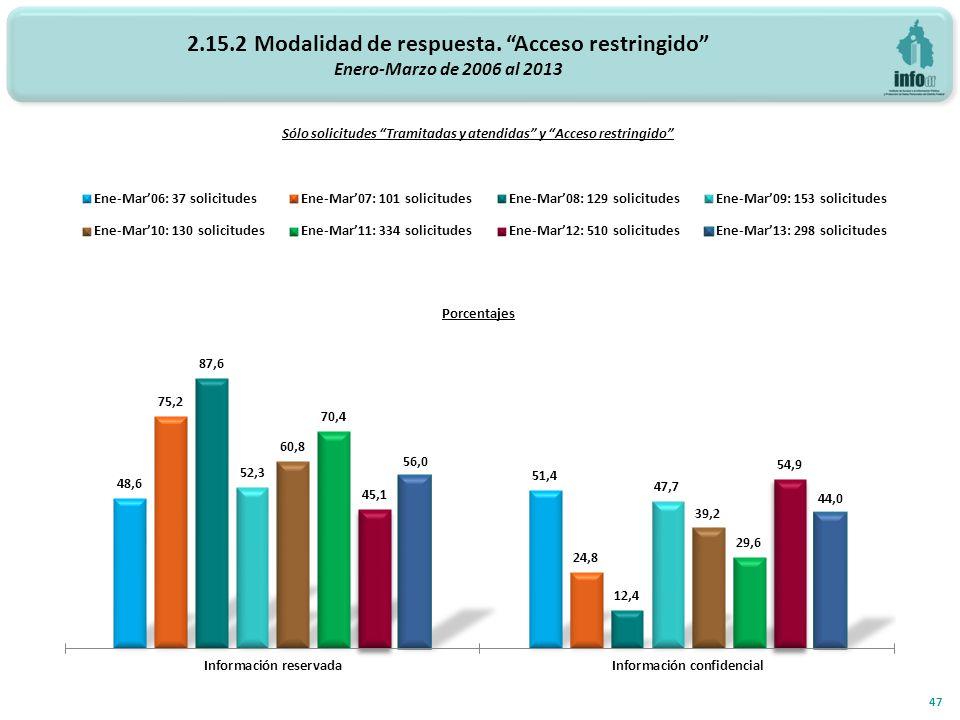 2.15.2 Modalidad de respuesta. Acceso restringido Enero-Marzo de 2006 al 2013 Porcentajes 47 Sólo solicitudes Tramitadas y atendidas y Acceso restring