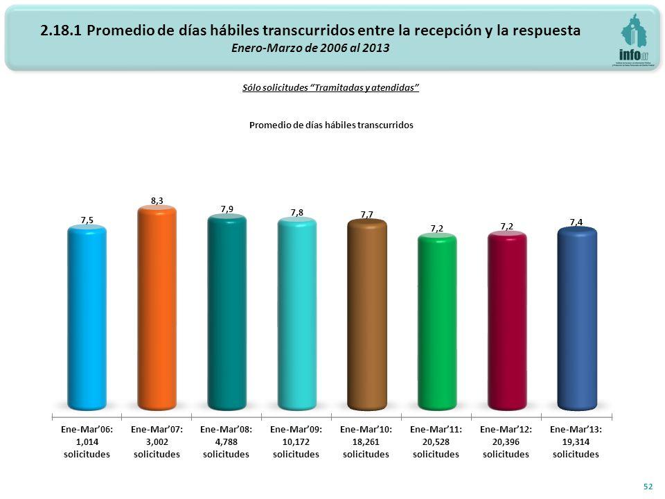 2.18.1 Promedio de días hábiles transcurridos entre la recepción y la respuesta Enero-Marzo de 2006 al 2013 Promedio de días hábiles transcurridos Sól