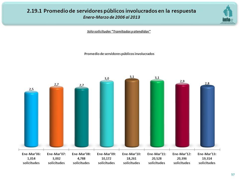 2.19.1 Promedio de servidores públicos involucrados en la respuesta Enero-Marzo de 2006 al 2013 Promedio de servidores públicos involucrados 57 Sólo s