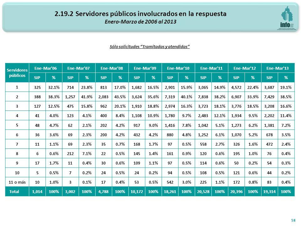 2.19.2 Servidores públicos involucrados en la respuesta Enero-Marzo de 2006 al 2013 Número de servidores públicos involucrados 58 Sólo solicitudes Tramitadas y atendidas Servidores públicos Ene-Mar06Ene-Mar07Ene-Mar08Ene-Mar09Ene-Mar10Ene-Mar11Ene-Mar12Ene-Mar13 SIP% % % % % % % % 1 32532.1%71423.8%81317.0%1,68216.5%2,90115.9%3,06514.9%4,57222.4%3,68719.1% 2 38838.3%1,25741.9%2,08343.5%3,62435.6%7,31940.1%7,83838.2%6,90733.9%7,42938.5% 3 12712.5%47515.8%96220.1%1,91018.8%2,97416.3%3,72318.1%3,77618.5%3,20816.6% 4 414.0%1234.1%4008.4%1,10810.9%1,7809.7%2,48312.1%1,9349.5%2,20211.4% 5 484.7%622.1%2024.2%9179.0%1,4167.8%1,0425.1%1,2736.2%1,3817.2% 6 363.6%692.3%2004.2%4324.2%8804.8%1,2526.1%1,0705.2%6783.5% 7 111.1%692.3%350.7%1681.7%970.5%5582.7%3261.6%4722.4% 8 60.6%2127.1%220.5%1451.4%1610.9%1200.6%1951.0%760.4% 9 171.7%110.4%300.6%1091.1%970.5%1140.6%500.2%540.3% 10 50.5%70.2%240.5%240.2%940.5%1080.5%1210.6%440.2% 11 o más 101.0%30.1%170.4%530.5%5423.0%2251.1%1720.8%830.4% Total 1,014100%3,002100%4,788100%10,172100%18,261100%20,528100%20,396100%19,314100%