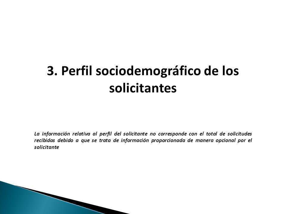 Haga clic para modificar el estilo de texto del patrón 3. Perfil sociodemográfico de los solicitantes La información relativa al perfil del solicitant