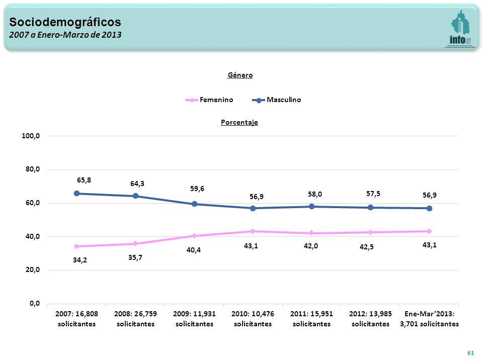 Sociodemográficos 2007 a Enero-Marzo de 2013 61 Género