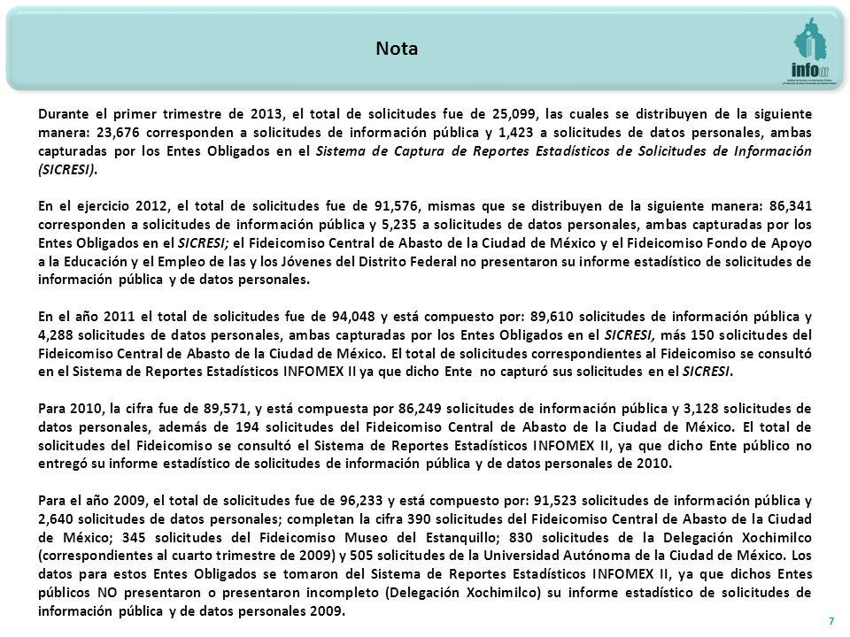Nota 7 Durante el primer trimestre de 2013, el total de solicitudes fue de 25,099, las cuales se distribuyen de la siguiente manera: 23,676 corresponden a solicitudes de información pública y 1,423 a solicitudes de datos personales, ambas capturadas por los Entes Obligados en el Sistema de Captura de Reportes Estadísticos de Solicitudes de Información (SICRESI).