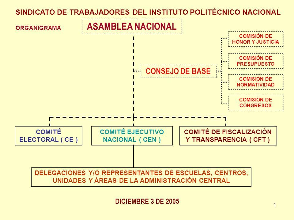 1 ORGANIGRAMA ASAMBLEA NACIONAL CONSEJO DE BASE COMITÉ ELECTORAL ( CE ) COMISIÓN DE HONOR Y JUSTICIA COMISIÓN DE PRESUPUESTO COMISIÓN DE NORMATIVIDAD COMISIÓN DE CONGRESOS COMITÉ EJECUTIVO NACIONAL ( CEN ) COMITÉ DE FISCALIZACIÓN Y TRANSPARENCIA ( CFT ) DELEGACIONES Y/O REPRESENTANTES DE ESCUELAS, CENTROS, UNIDADES Y ÁREAS DE LA ADMINISTRACIÓN CENTRAL SINDICATO DE TRABAJADORES DEL INSTITUTO POLITÉCNICO NACIONAL DICIEMBRE 3 DE 2005