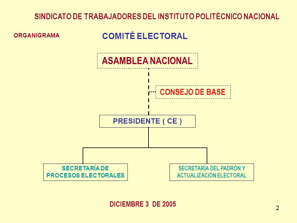 2 ORGANIGRAMA ASAMBLEA NACIONAL CONSEJO DE BASE PRESIDENTE ( CE ) SINDICATO DE TRABAJADORES DEL INSTITUTO POLITÉCNICO NACIONAL DICIEMBRE 3 DE 2005 SECRETARÍA DE PROCESOS ELECTORALES SECRETARÍA DEL PADRÓN Y ACTUALIZACIÓN ELECTORAL COMITÉ ELECTORAL