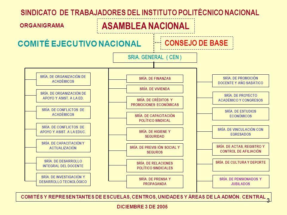 3 ORGANIGRAMA ASAMBLEA NACIONAL CONSEJO DE BASE SRIA. GENERAL ( CEN ) SINDICATO DE TRABAJADORES DEL INSTITUTO POLITÉCNICO NACIONAL DICIEMBRE 3 DE 2005