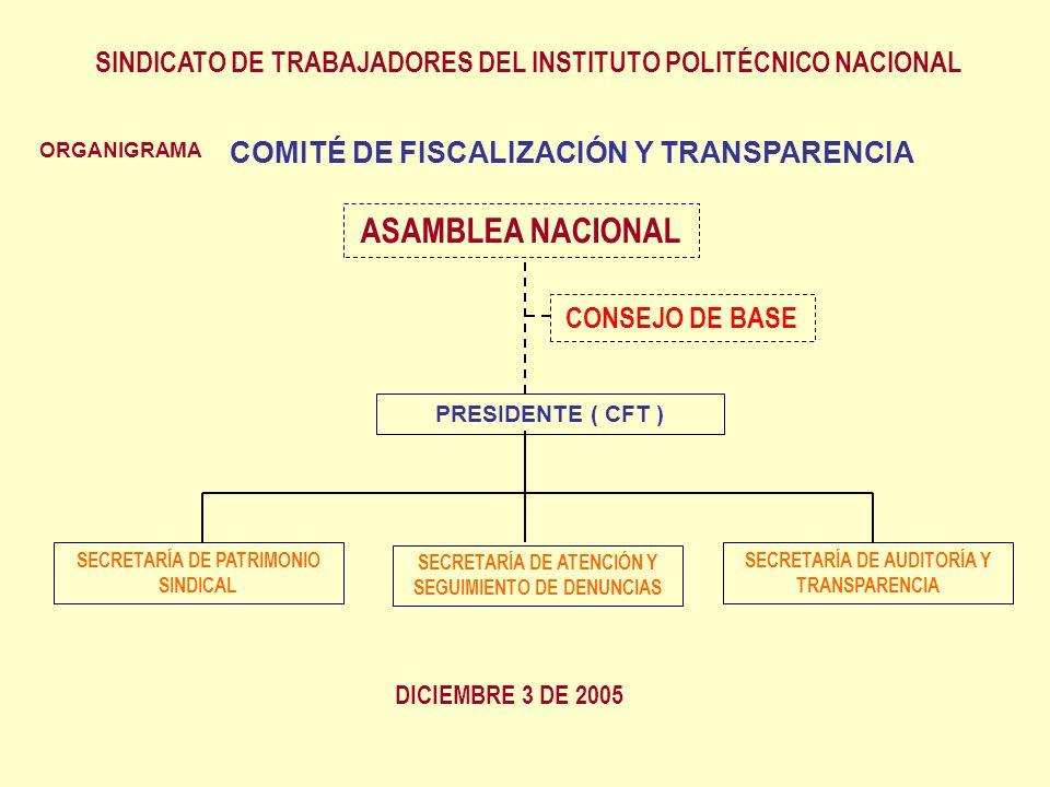 ORGANIGRAMA ASAMBLEA NACIONAL CONSEJO DE BASE PRESIDENTE ( CFT ) SINDICATO DE TRABAJADORES DEL INSTITUTO POLITÉCNICO NACIONAL DICIEMBRE 3 DE 2005 SECRETARÍA DE PATRIMONIO SINDICAL SECRETARÍA DE AUDITORÍA Y TRANSPARENCIA SECRETARÍA DE ATENCIÓN Y SEGUIMIENTO DE DENUNCIAS COMITÉ DE FISCALIZACIÓN Y TRANSPARENCIA