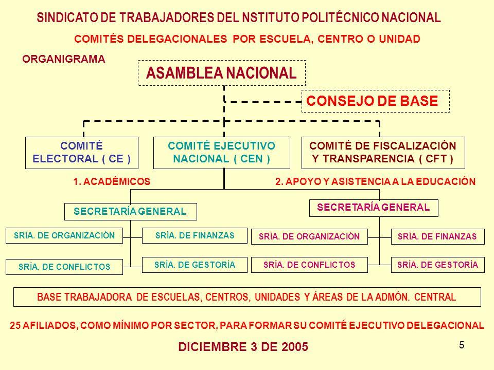 5 ORGANIGRAMA ASAMBLEA NACIONAL COMITÉ ELECTORAL ( CE ) COMITÉ EJECUTIVO NACIONAL ( CEN ) COMITÉ DE FISCALIZACIÓN Y TRANSPARENCIA ( CFT ) BASE TRABAJA
