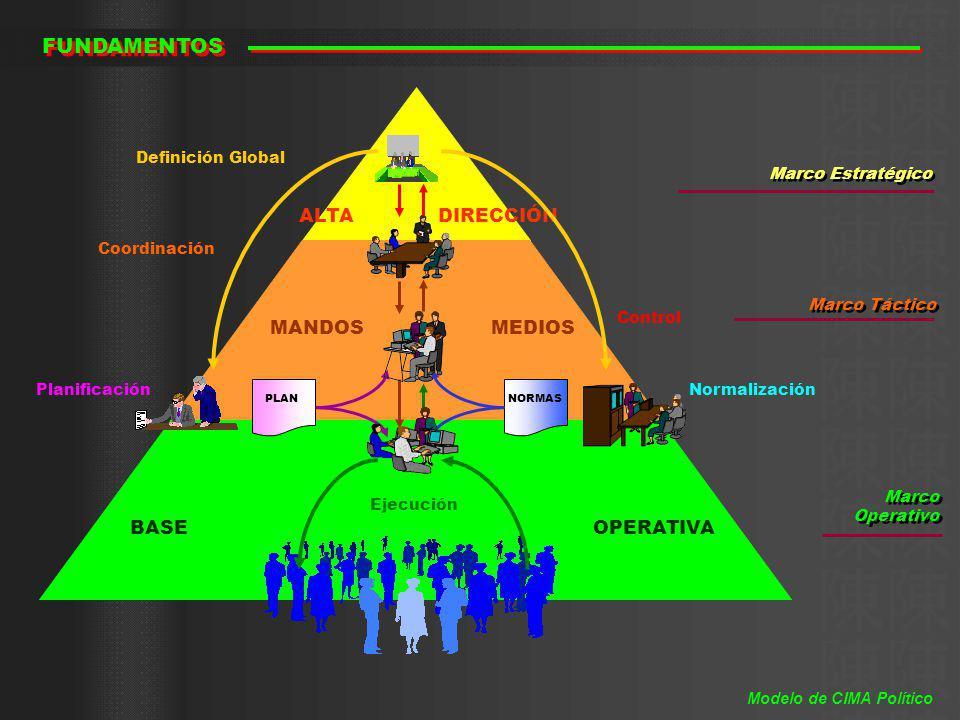 ALTA DIRECCIÓN MANDOS MEDIOS BASE OPERATIVA Marco Estratégico Marco Táctico Marco Operativo PLANNORMAS Definición Global PlanificaciónNormalización Co
