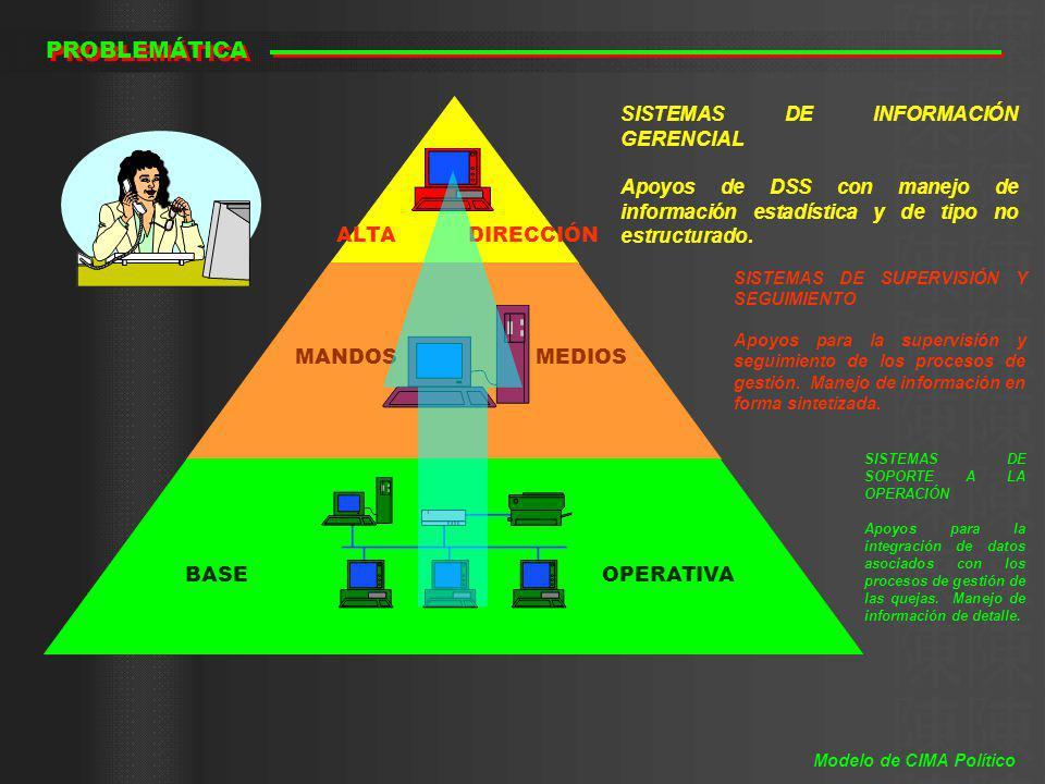 CONCEPTO Reportes Perspectiva por Sector Perspectiva Global Puesto de Mando Grupo de Acopio de Información Medios de Comunicación Perspectiva Local Grupo de Análisis de Información Operadores VISION SECUNDARIA VISION DE DETALLE Análisis Directivas e Instrucciones Requerimientos de Información VISIÓN INICIAL Modelo de CIMA Político
