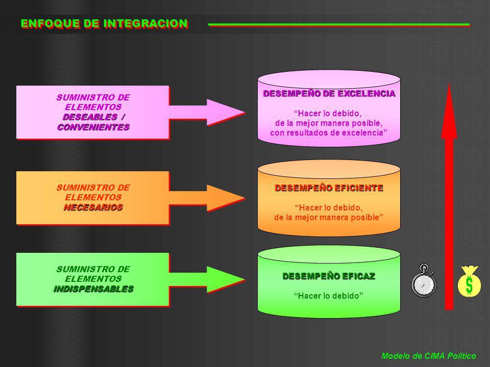 COMPOSICIÓN ESPACIO MANUALES EQUIPAMIENTO ORGANIZACIÓN INFORMACIÓN MONITOREO Modelo de CIMA Político